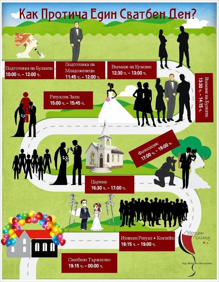 сватбена инфографика