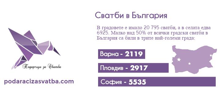 Сватбите в България През 2015