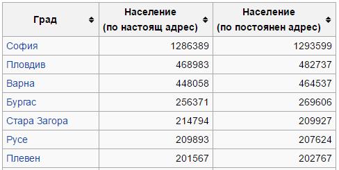 големите градове на България