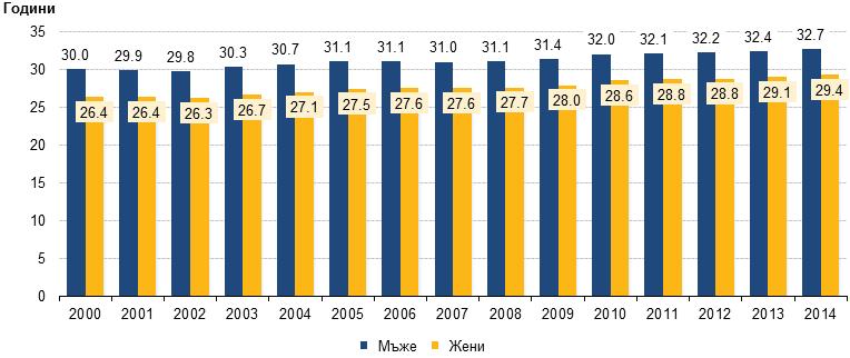 средна възраст на младоженците в България